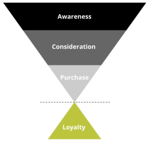 client funnel marketing