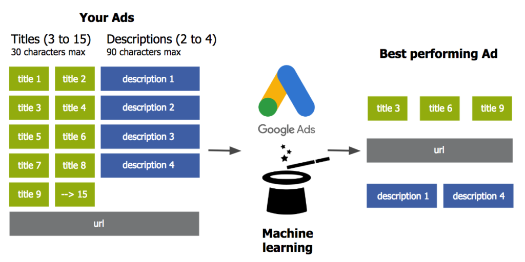 Diagram of how Responsive Search Ads work