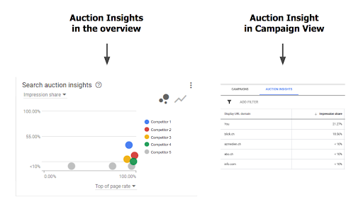 "Example auction insight reports analysing the ""overview"" and a campaign"