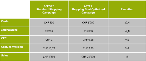 Table showing the results obtained with Goal-Optimized Shopping compared with a standard campaign