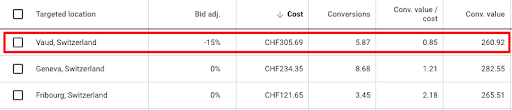 bid adjustment according to geographic location parameters in Google Ads